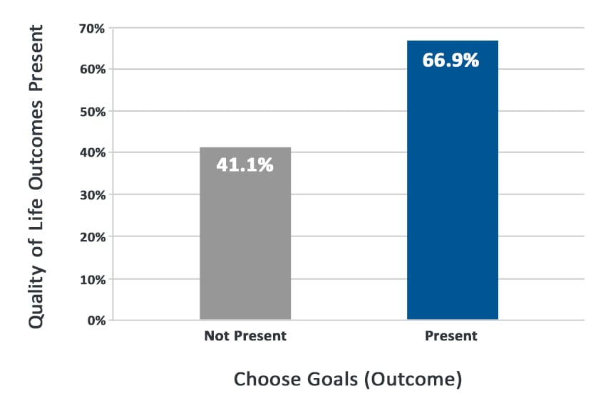 Bar chart displaying the impact of people choosing their goals on overall quality of life outcomes