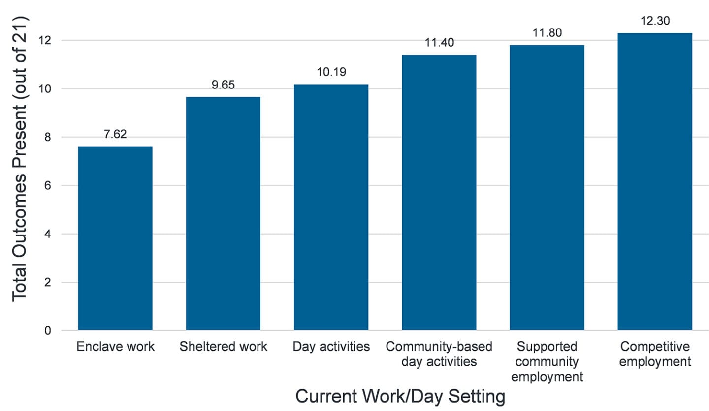 Bar chart displaying the relationship between work/day setting and quality of life for people with disabilities