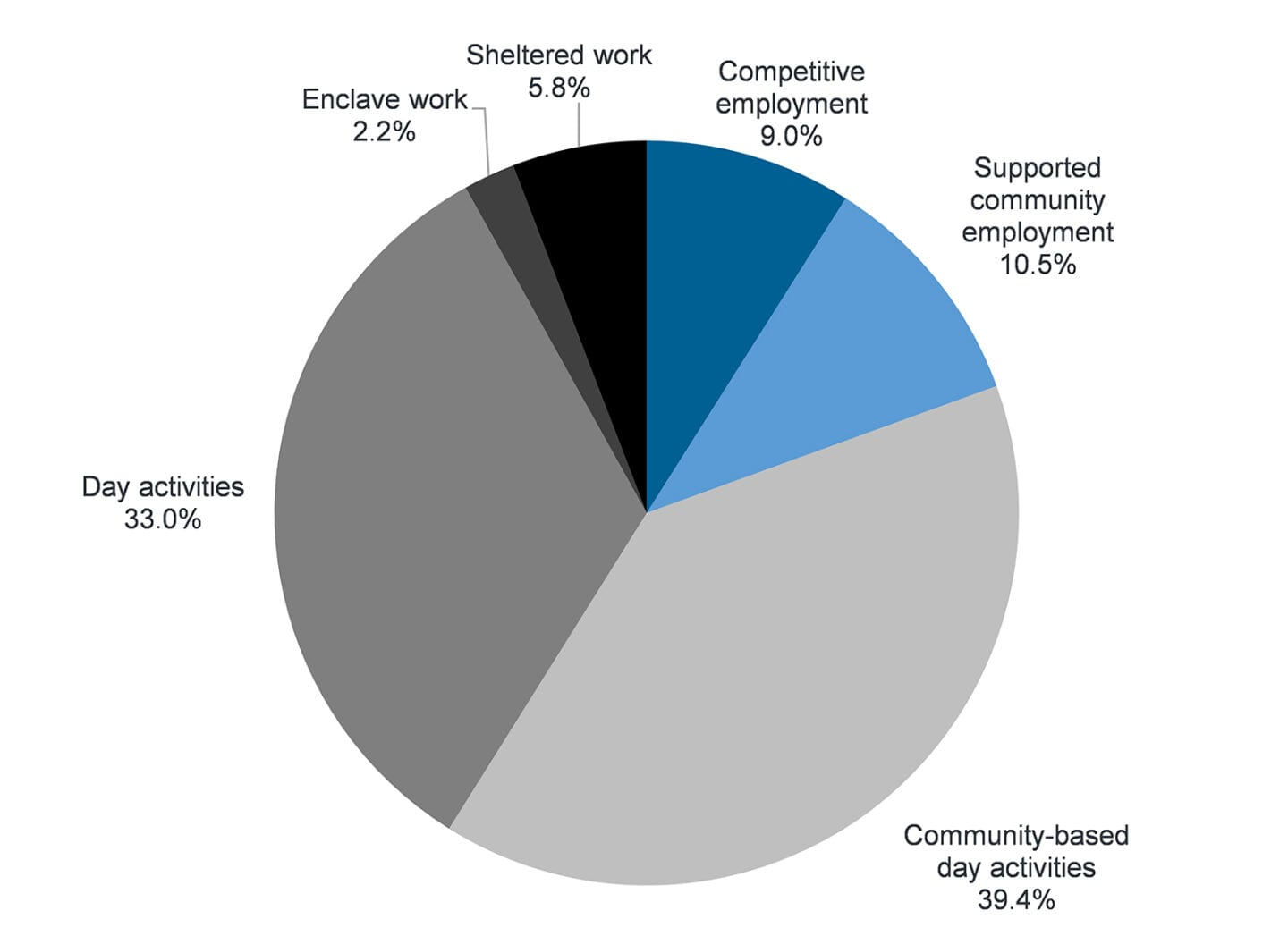 Pie chart displaying the differences in work settings for people with disabilities