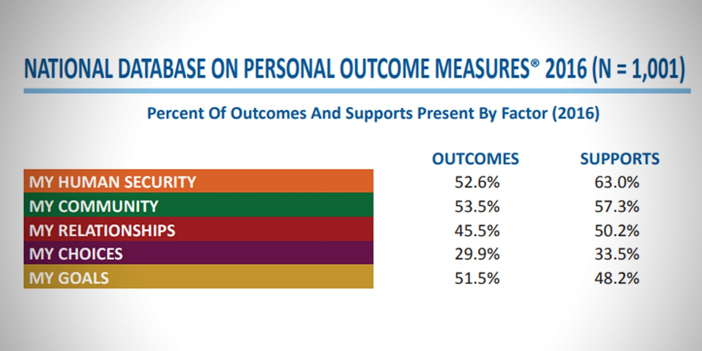Cover of CQL Personal Outcome Measures report