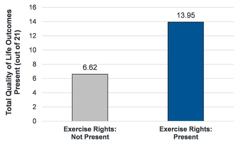 Bar chart showing the impact of rights on quality of life