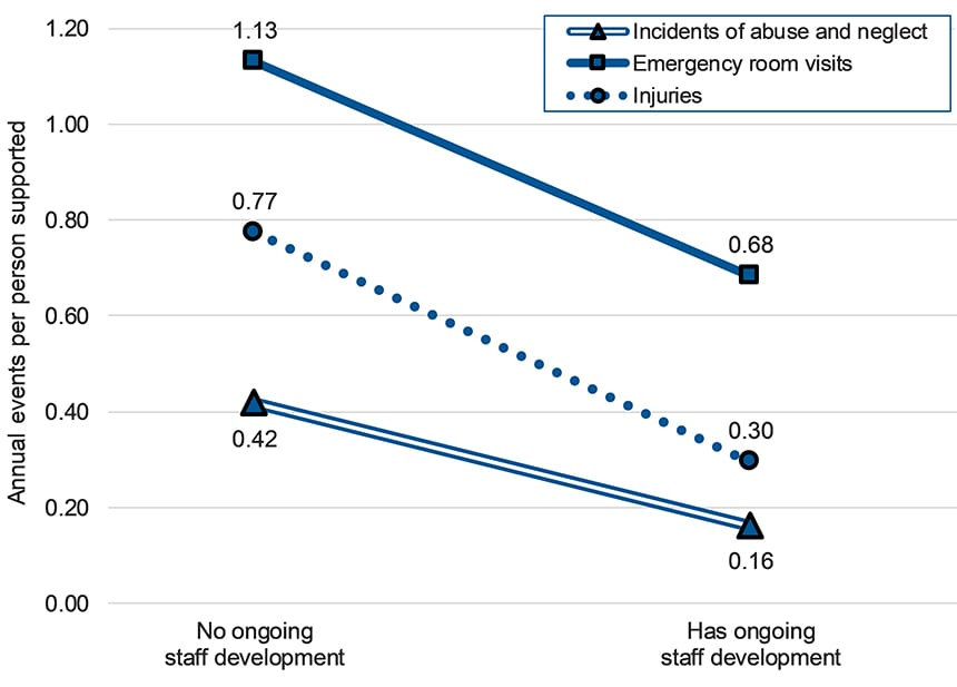 Graph showing that when ongoing staff development is in place the number of emergency room visits, abuse/neglect incidents, and injuries reduces