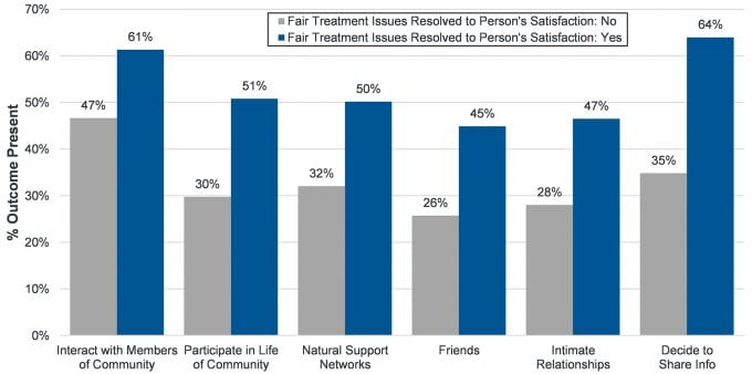 Bar chart displaying 'The Relationship Between Fair Treatment Issues Resolved and Outcomes'