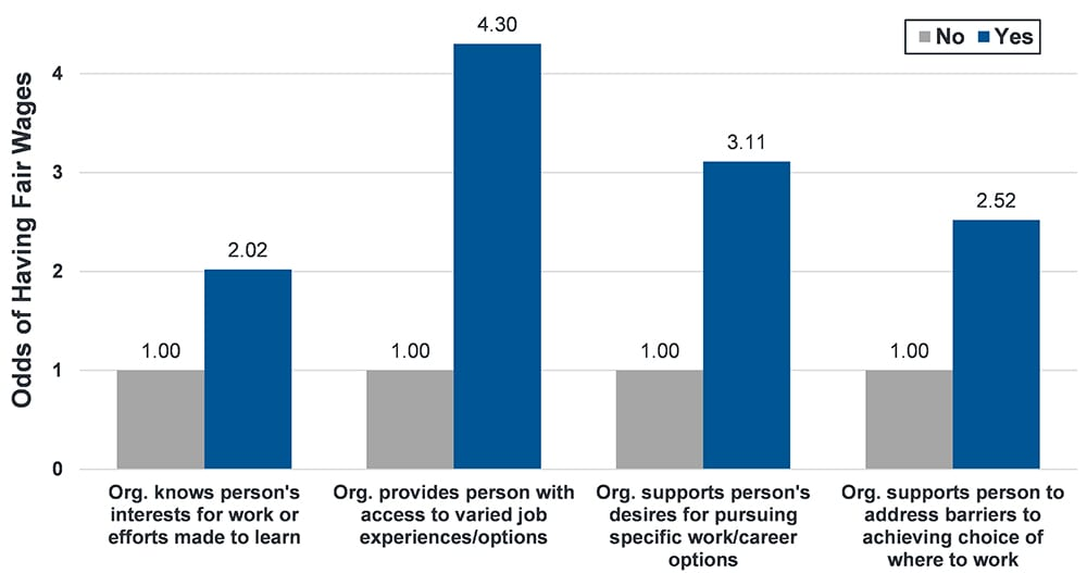 Image shows the odds of people having fair wages based on different types of organizational supports