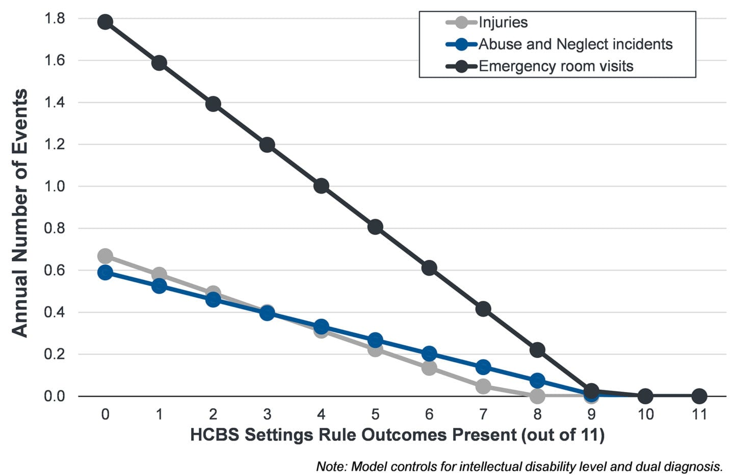 This figure shows that the more HCBS Settings Rule Outcomes a person has present, the fewer injuries, incidents of abuse and neglect, and emergency room visits they have.