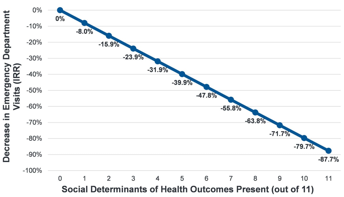 graph shows that for every 1 increase on social determinants a person has present, ER visits decrease by 8%