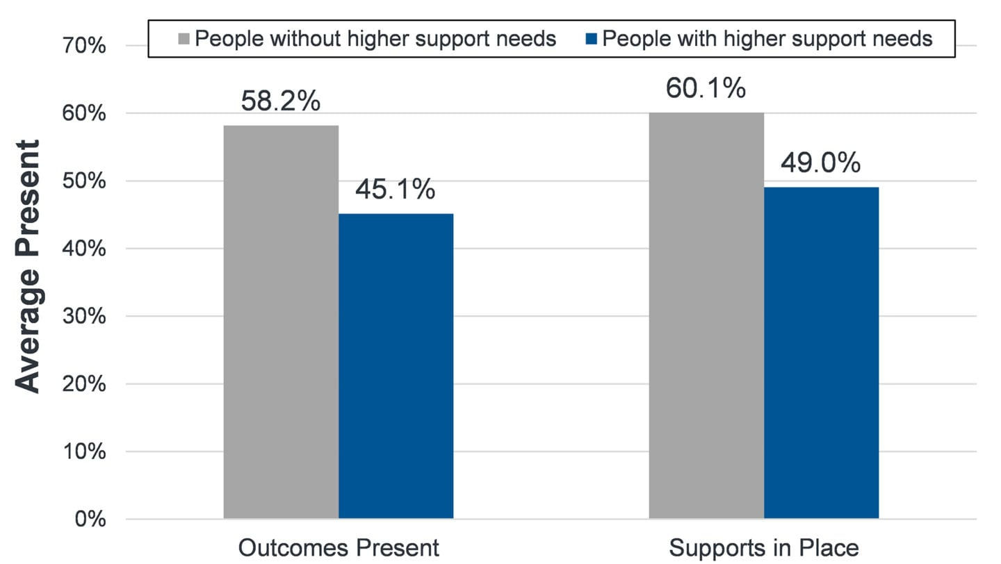 Outcomes: People with higher support needs 45%, people without higher support needs 58%. Supports: people with higher support needs 49%, without higher support needs 60%.