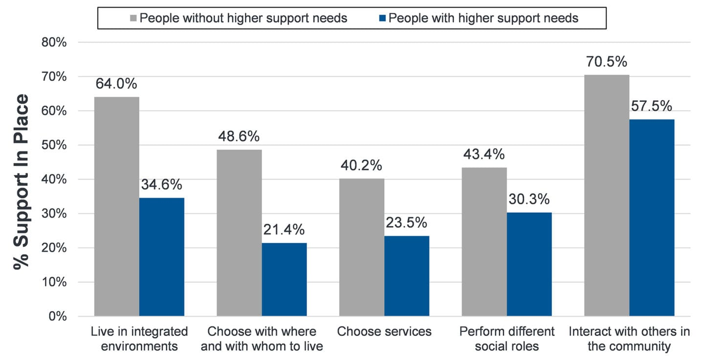 This figure shows that people with higher support needs face disparities in supports in the following topics: live in integrated environments; choose where and with whom to live; choose services; perform different social roles; and, interact with others in the community