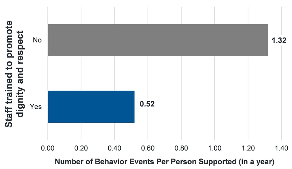 Graph showing that when staff are trained to promote dignity and respect there are fewer behavior events (0.52 per person supported) than when they are not trained (1.32 behavior events)