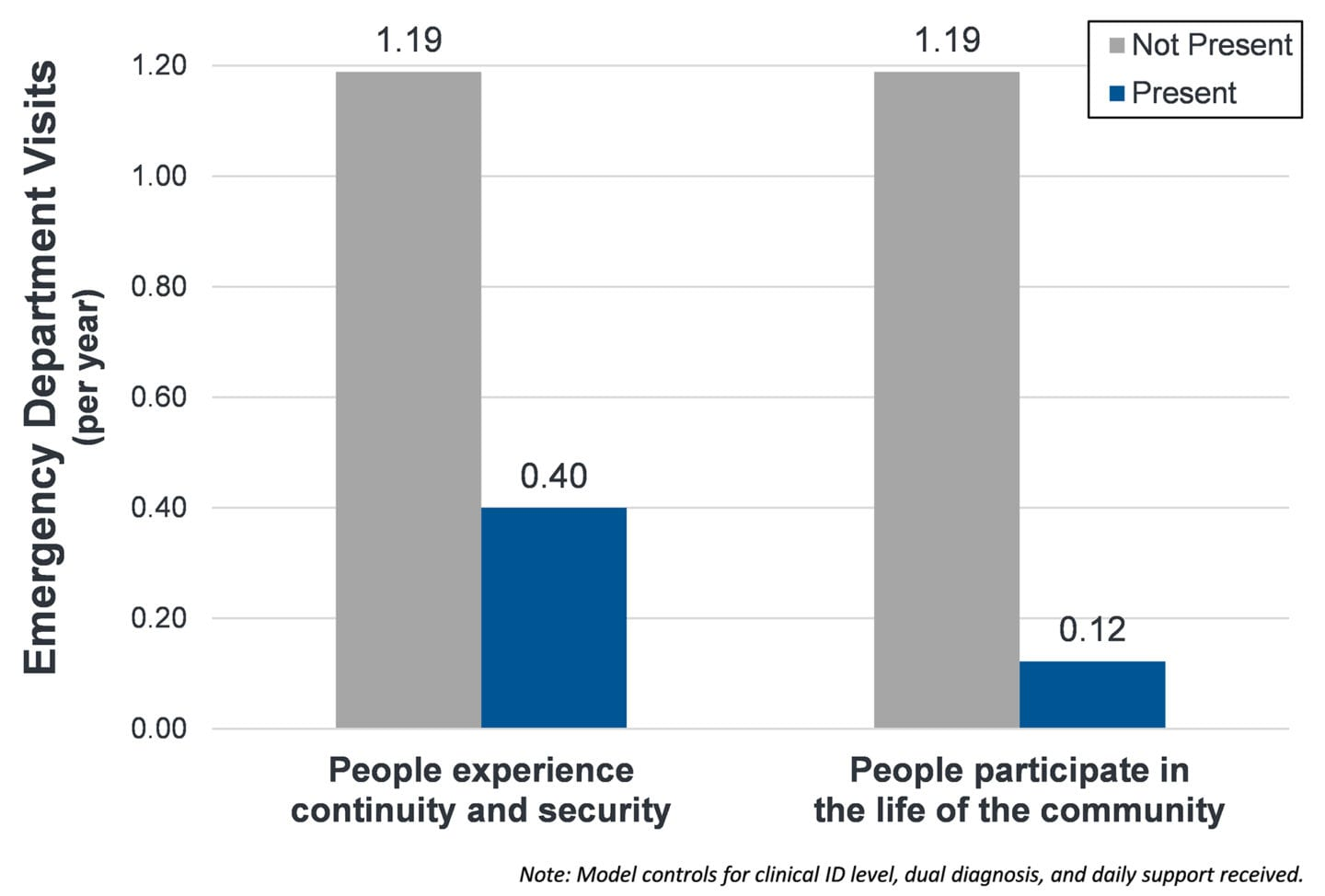 Graph that shows that people who participate in the life of the community and experience continuity and security visit the ER significantly less often.