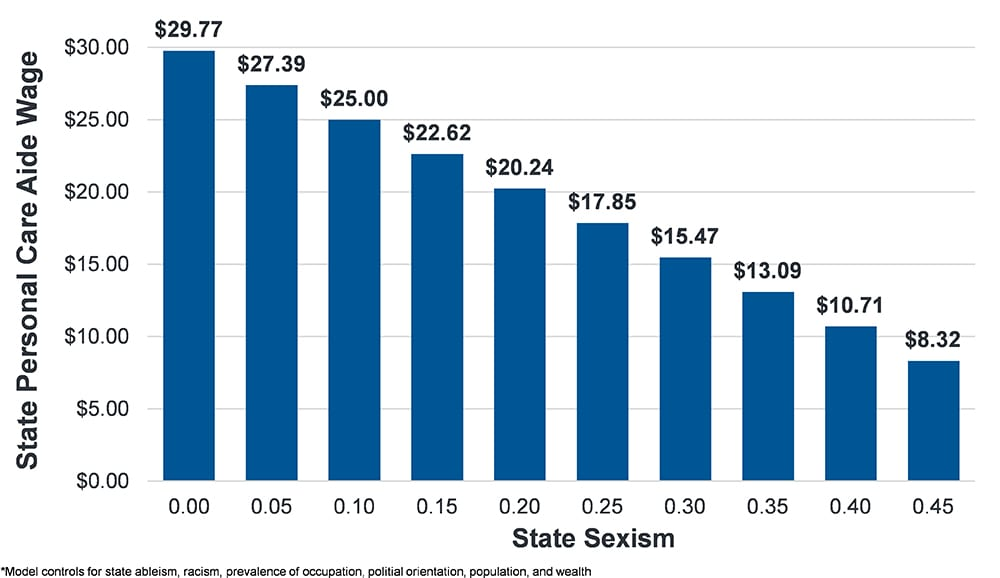 Figure shows that as states' sexism increases, states' average hourly personal care aide wages decreases