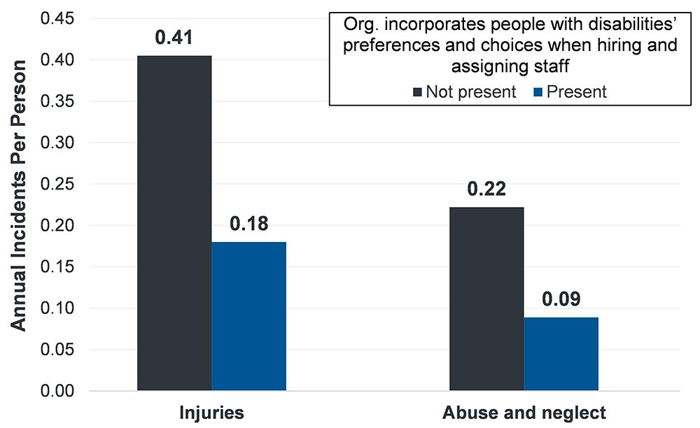 Bar chart showing the impact of incorporating people's staffing preferences and choices on injuries and abuse and neglect