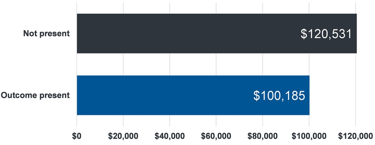 graph that shows when natural supports are present service expenditures are $100,185. When natural supports are not present, service expenditures are $120,531.