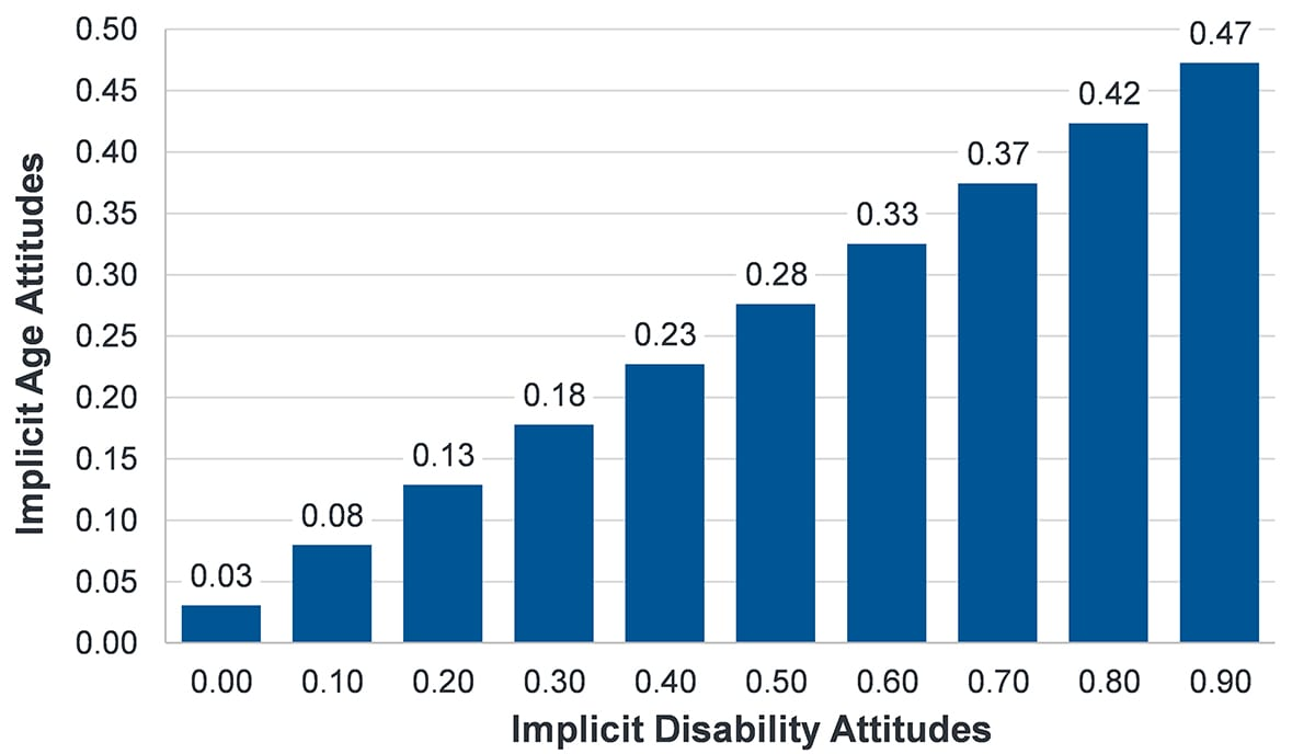 Graph that shows as implicit disability attitudes increase, so do implicit age attitudes