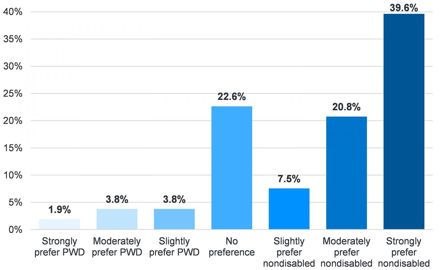Figure showing the implicit disability attitudes of students at graduation. 68% preferred nondisabled people, 9.5% preferred people with disabilities, and 22.6% had no preference