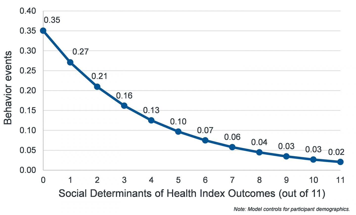 Graph shows that as social determinants of health index outcomes (out of 11) increase, the number of behavior events decreases.