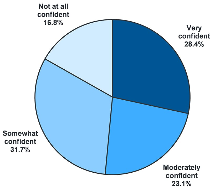 People's Confidence in Ability to Afford Food for the Next Month. 28.4% very confident, 23.1% moderately confident, 31.7% somewhat confident, and 16.8% not at all confident.