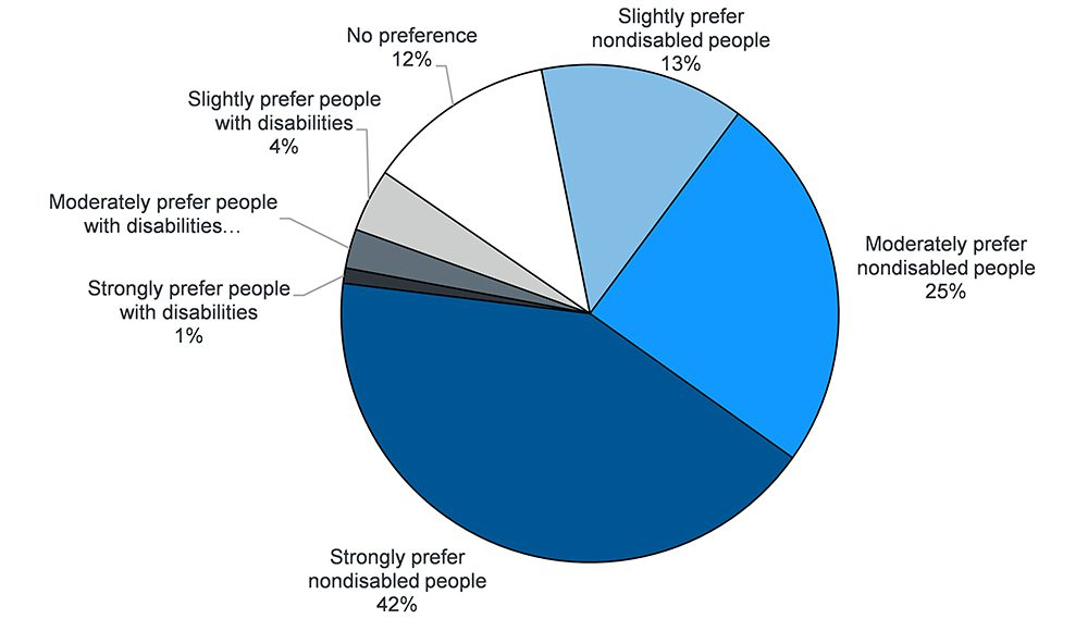 Pie chart shows: Strongly prefer people with disabilities 1%, Moderately prefer people with disabilities 3%, Slightly prefer people with disabilities 4%, No preference 12%, Slightly prefer nondisabled people 13%, Moderately prefer nondisabled people 25%, Strongly prefer nondisabled people 42%