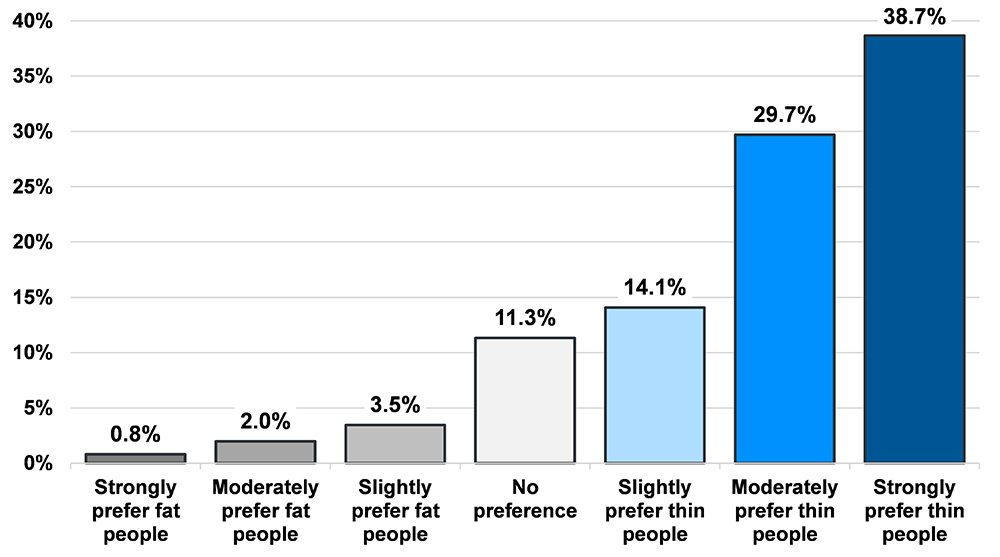 Graphic of implicit anti-fat bias. 0.8% strongly prefer fat people. 2.0% moderately perfer fat people. 3.5% slightly prefer fat people. 11.3% no preference. 14.1% slightly prefer thin people. 29.7% moderately perfer thin people. 38.7% strongly prefer thin people.